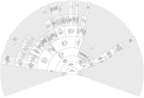 Arbre circulaire descendant